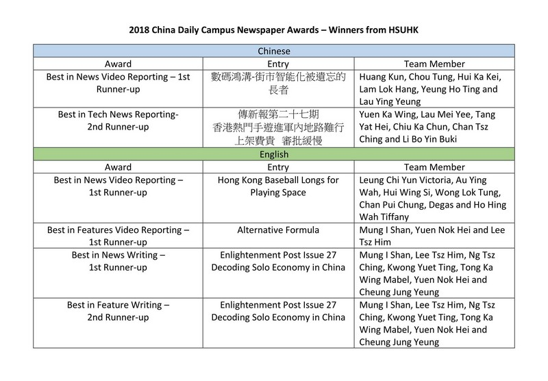 HSUHK Students Won Six Prizes in China Daily Campus Newspaper Awards
