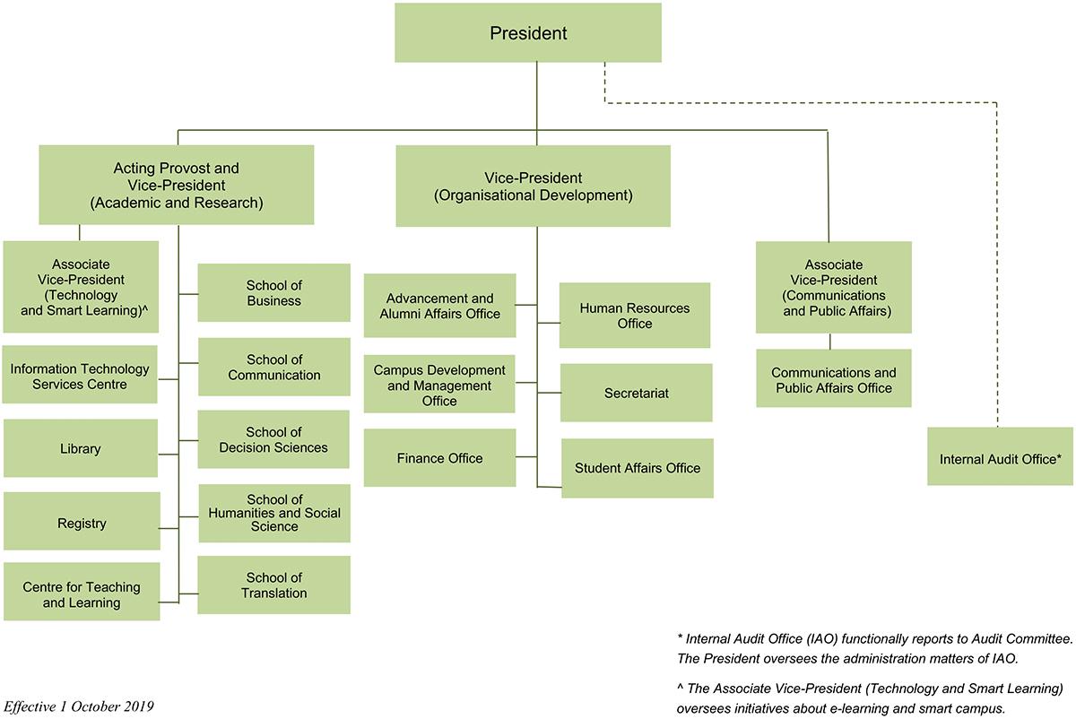 Management-Organisational-Structure_20191001